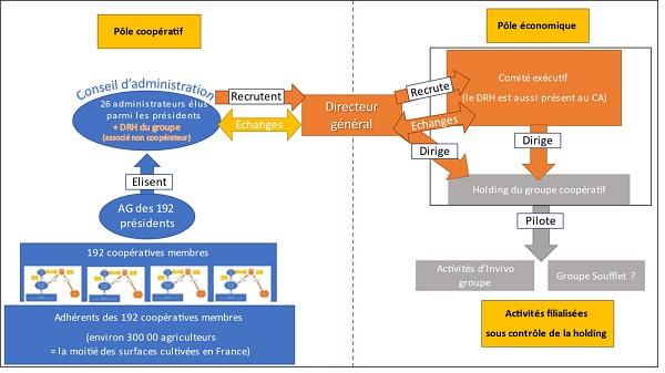 Slide organisationnel
