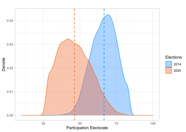 Graphique électoral