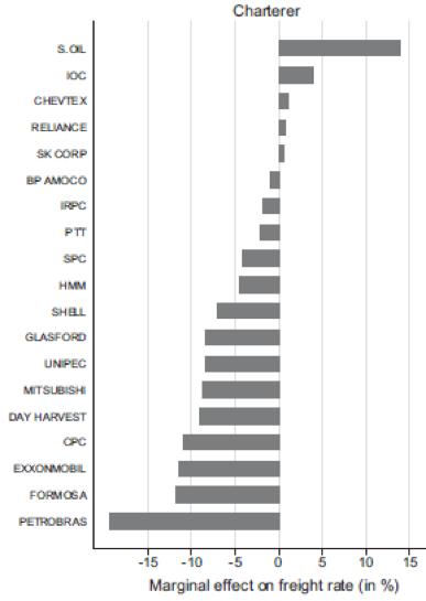 Estimation-effet-marché-pétrole